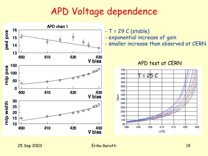 APD Voltage dependence