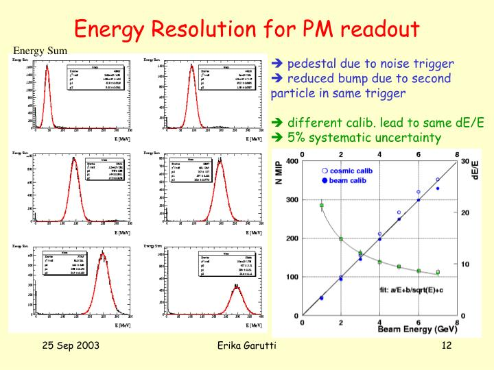 Energy Resolution for PM readout