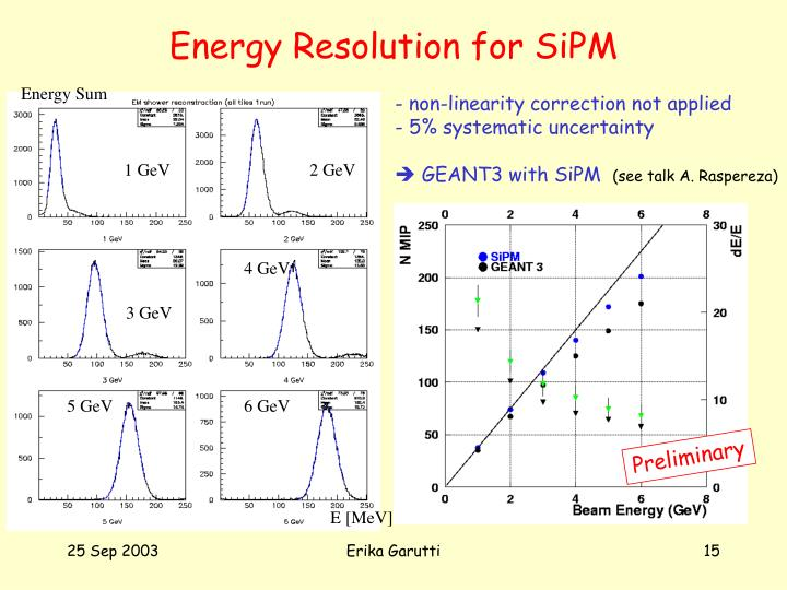 Energy Resolution for SiPM