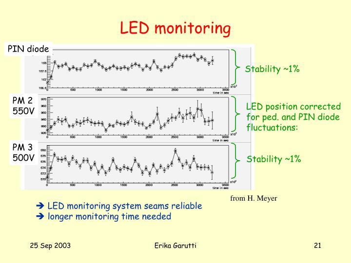 LED monitoring
