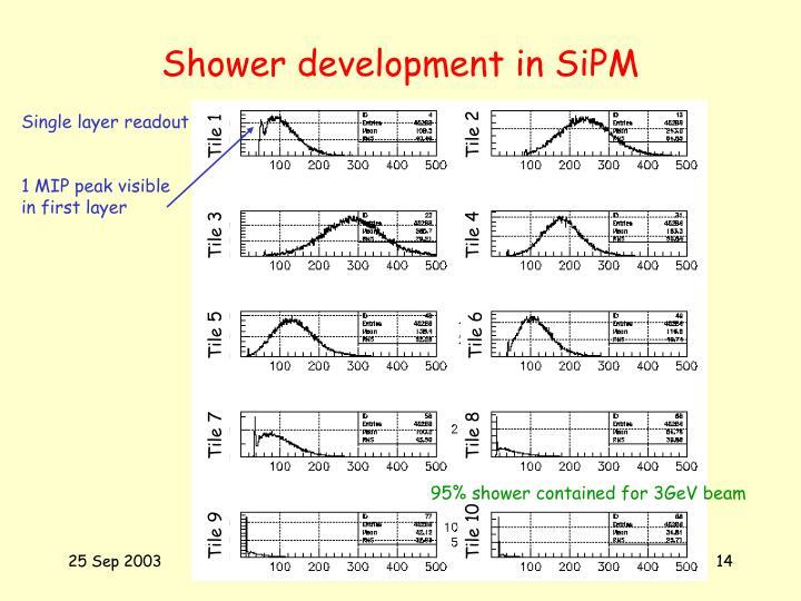 Shower development in SiPM