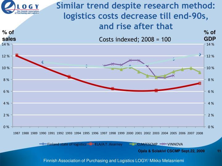 Similar trend despite research method: