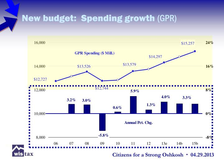 New budget:  Spending growth