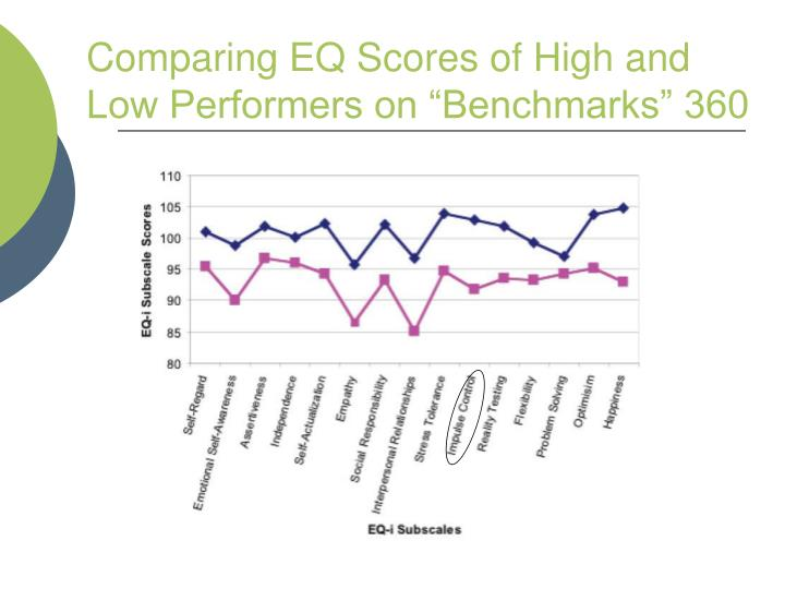 """Comparing EQ Scores of High and Low Performers on """"Benchmarks"""" 360"""