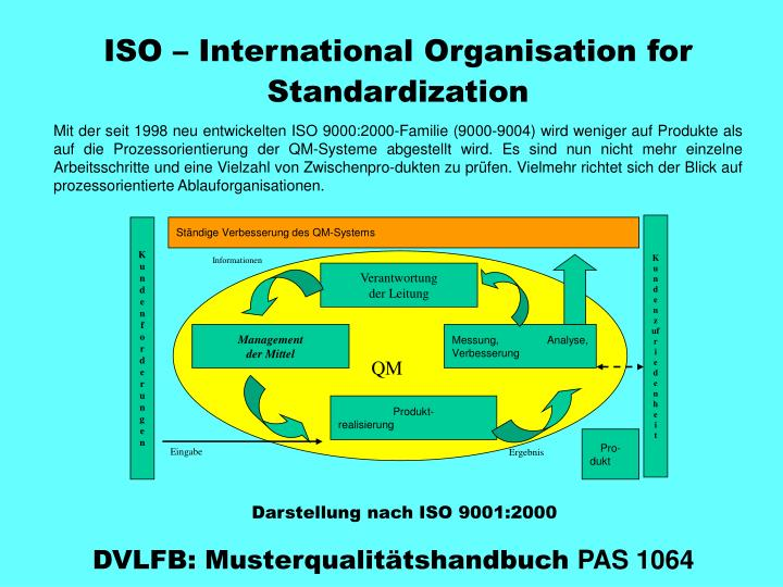 Iso international organisation for standardization
