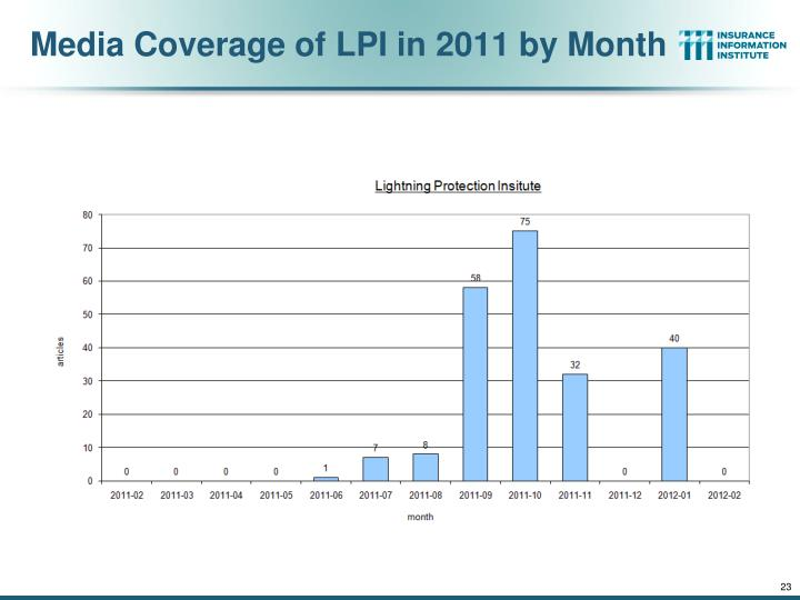 Media Coverage of LPI in 2011 by Month