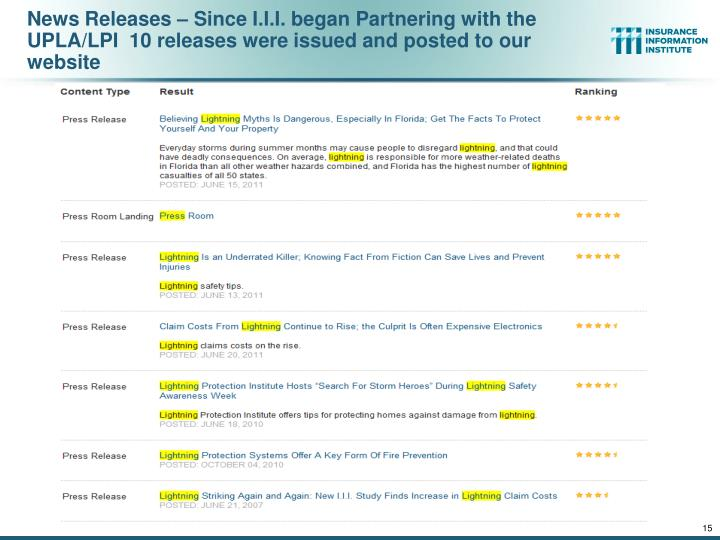 News Releases – Since I.I.I. began Partnering with the UPLA/LPI  10 releases were issued and posted to our website