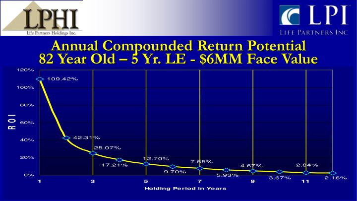 Annual Compounded Return Potential
