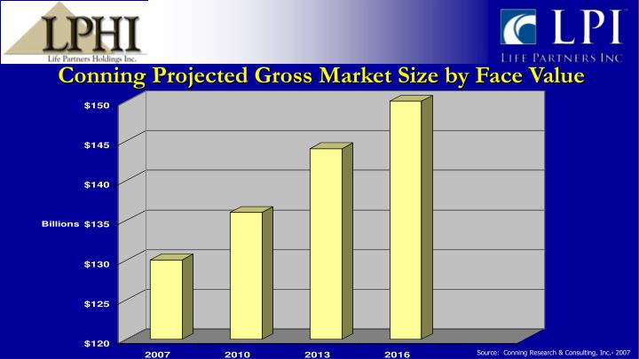 Conning Projected Gross Market Size by Face Value