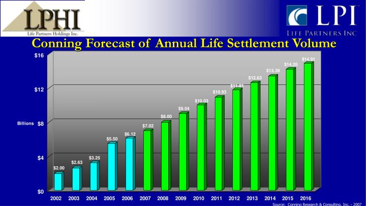 Conning Forecast of Annual Life Settlement Volume