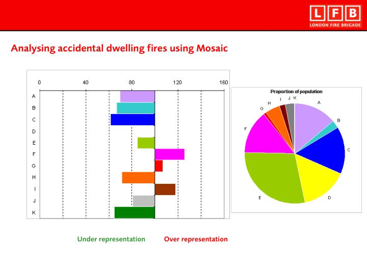 Analysing accidental dwelling fires using Mosaic