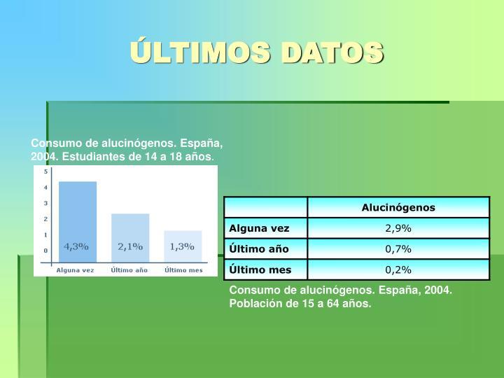 ÚLTIMOS DATOS