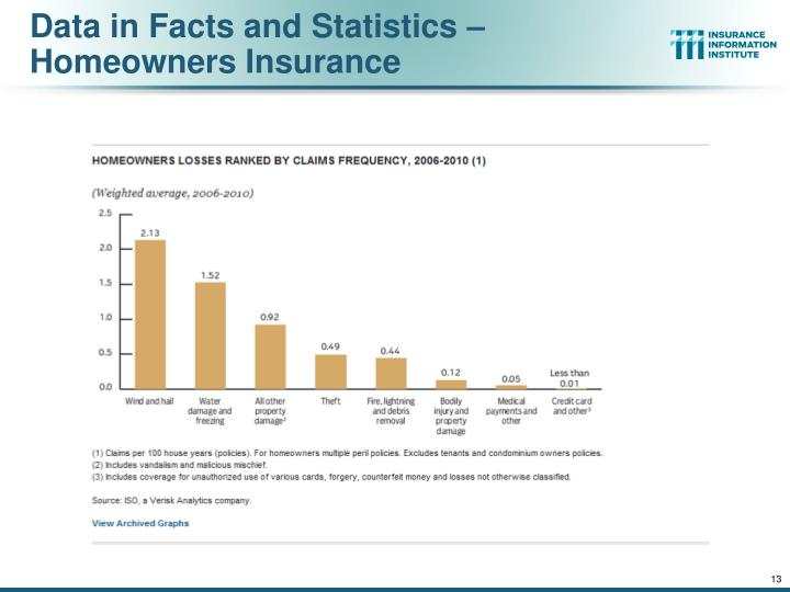 Data in Facts and Statistics – Homeowners Insurance