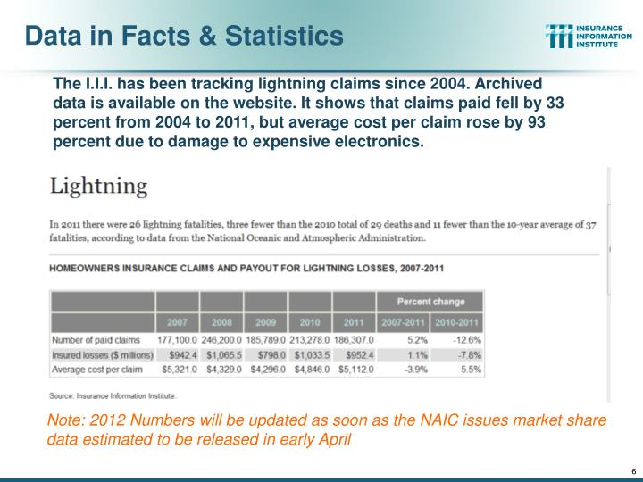 Data in Facts & Statistics