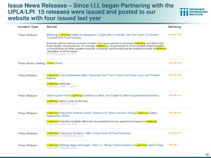 Issue News Releases – Since I.I.I. began Partnering with the UPLA/LPI  15 releases were issued and posted to our website with four issued last year