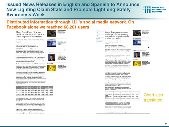 Issued News Releases in English and Spanish to Announce New Lighting Claim Stats and Promote Lightning Safety Awareness Week