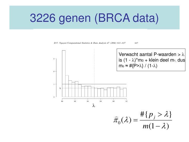 3226 genen (BRCA data)