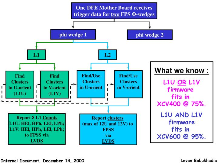 One DFE Mother Board receives