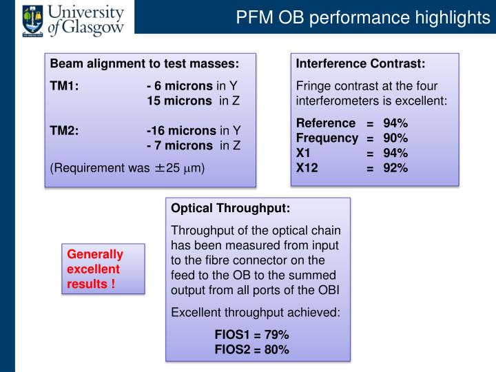 PFM OB performance highlights