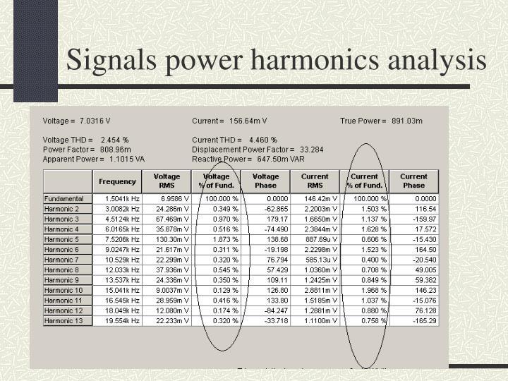 Signals power harmonics analysis