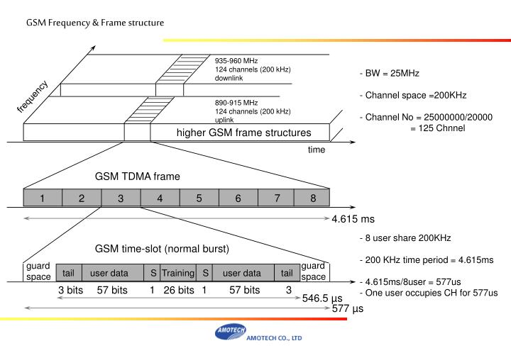Higher GSM frame structures