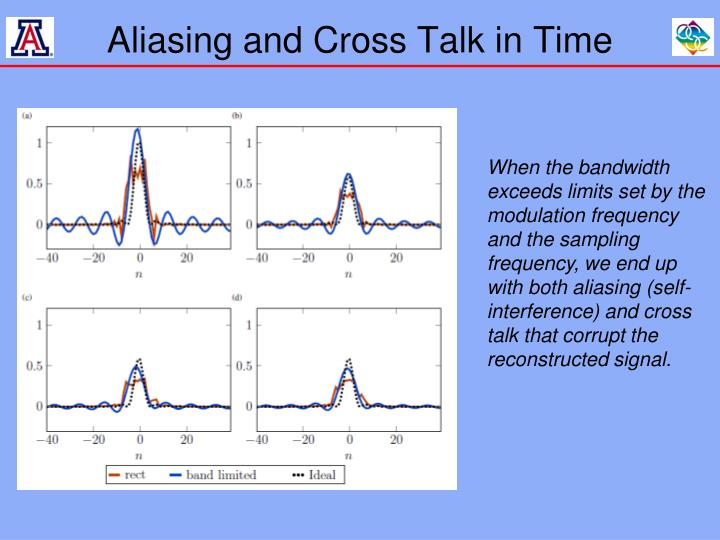 Aliasing and Cross Talk in Time