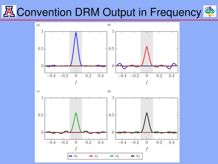 Convention DRM Output in Frequency