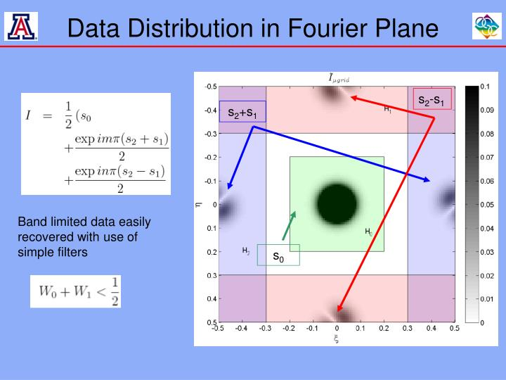 Data Distribution in Fourier Plane