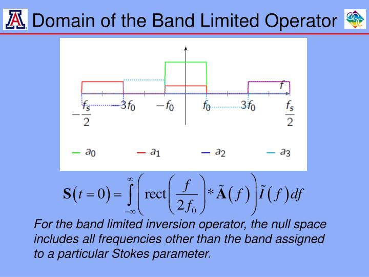 Domain of the Band Limited Operator