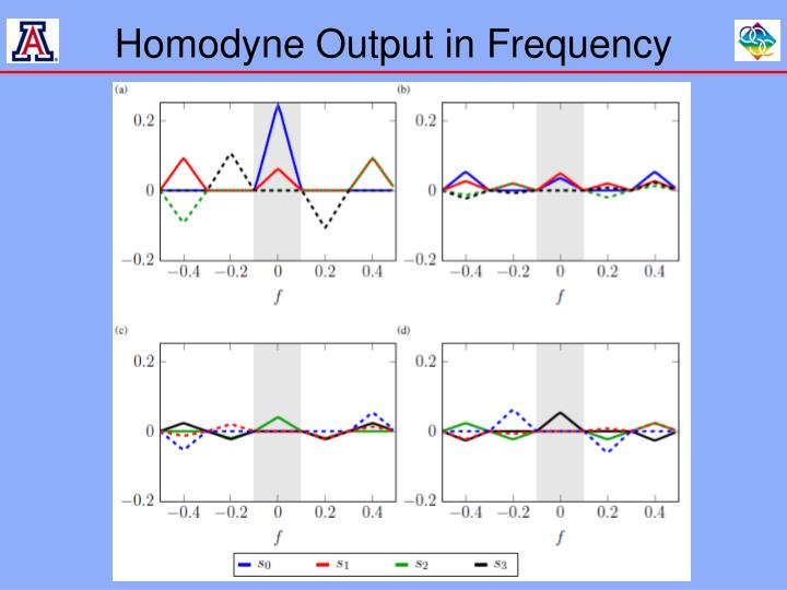 Homodyne Output in Frequency