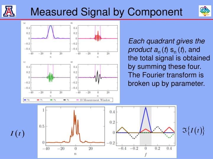 Measured Signal by Component