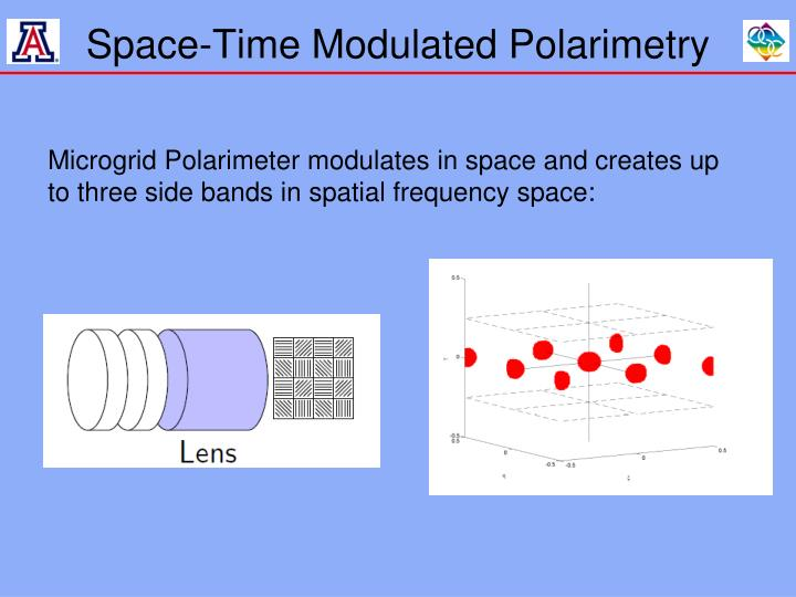 Space-Time Modulated Polarimetry