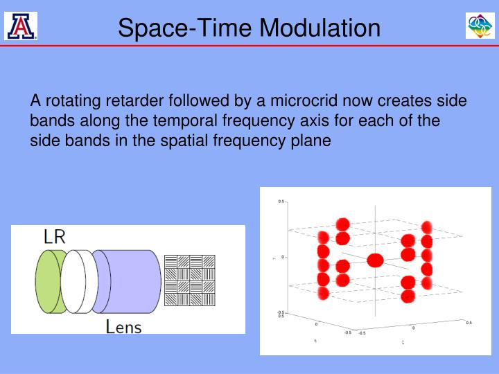 Space-Time Modulation