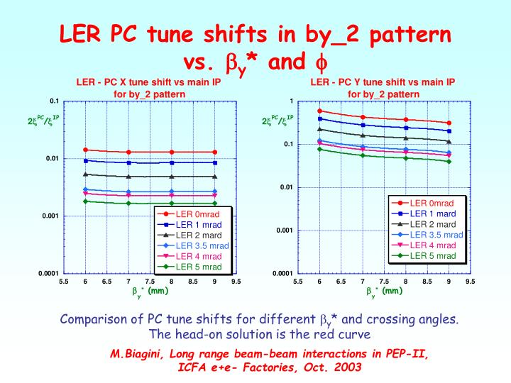 LER PC tune shifts in by_2 pattern