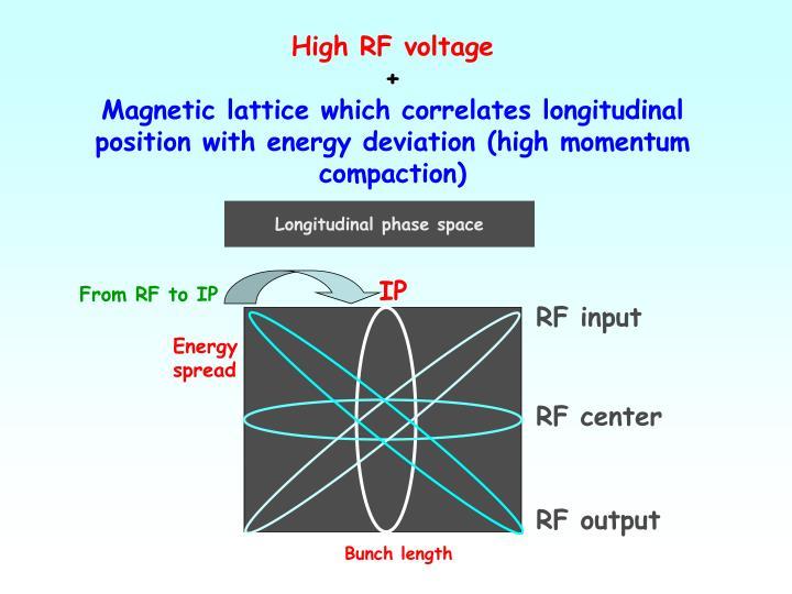 Longitudinal phase space