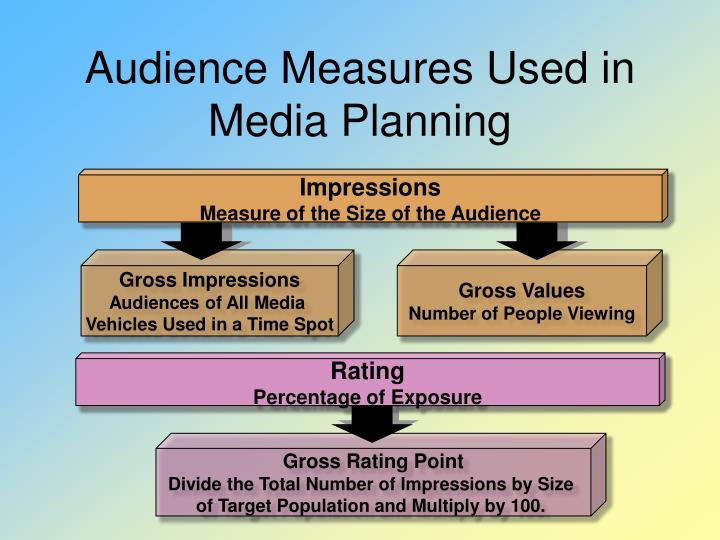 Audience Measures Used in Media Planning