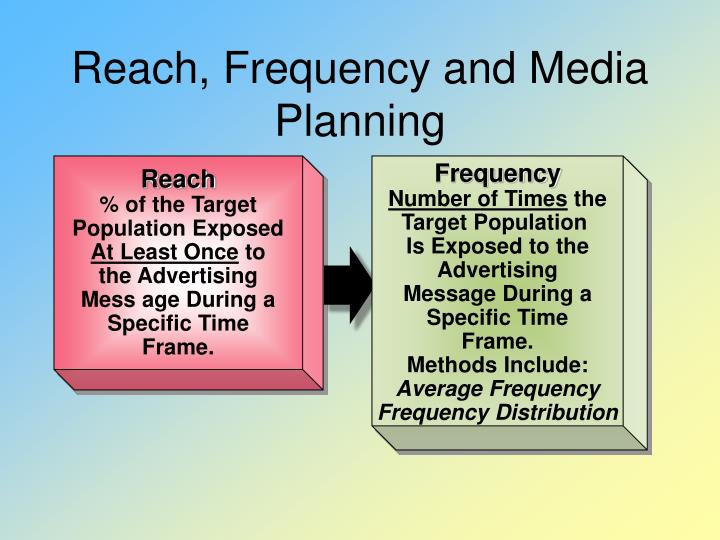 Reach, Frequency and Media Planning