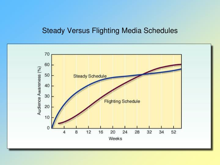 Steady Versus Flighting Media Schedules