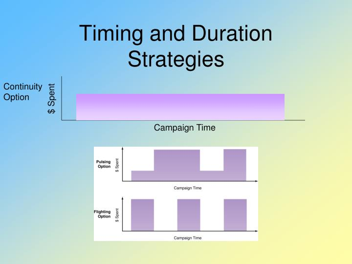 Timing and Duration Strategies