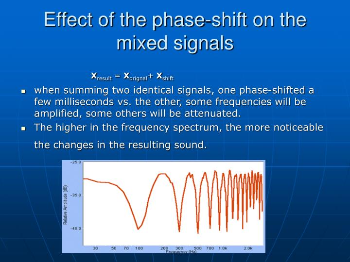 Effect of the phase-shift on the  mixed signals