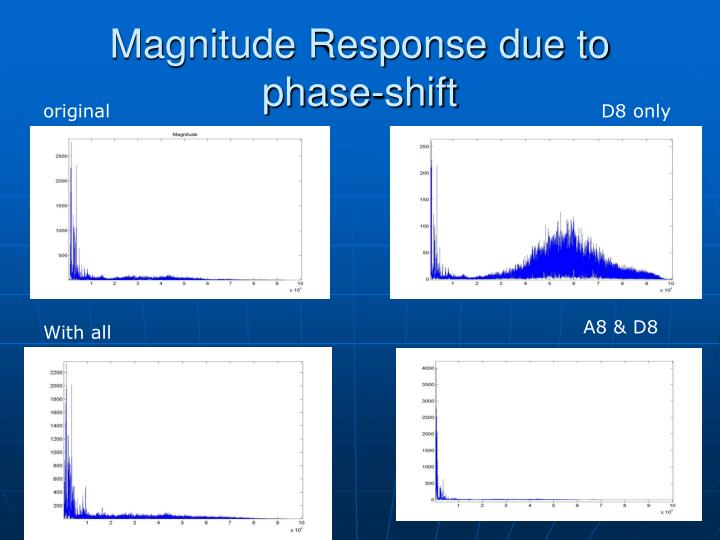 Magnitude Response due to phase-shift