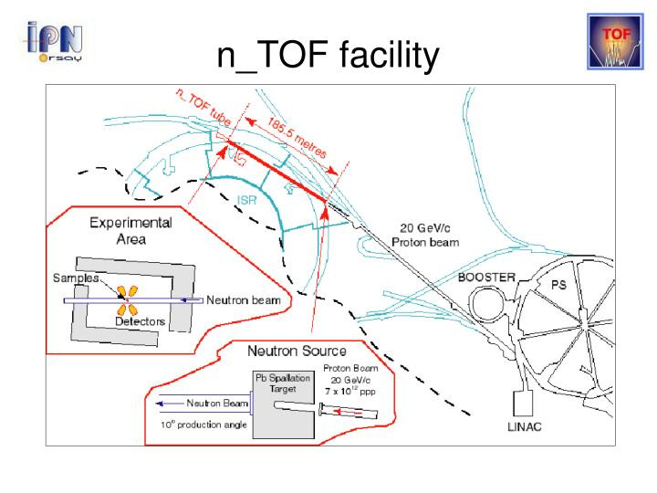 n_TOF facility