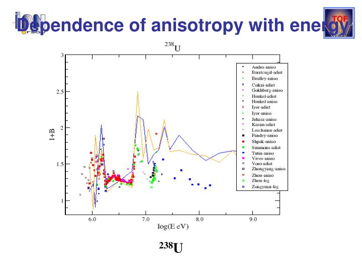 Dependence of anisotropy with energy