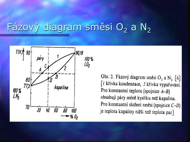 Fázový diagram směsi O