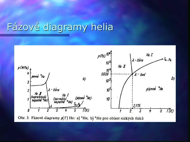 Fázové diagramy helia