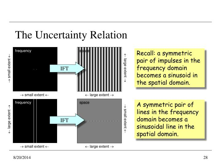 The Uncertainty Relation