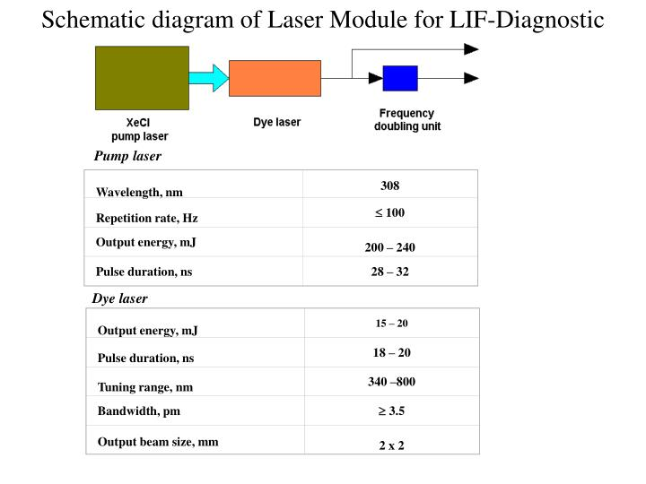 Schematic diagram of Laser Module for LIF-Diagnostic