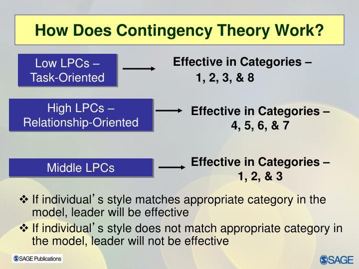 Effective in Categories –