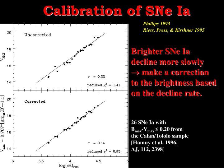 Calibration of SNe Ia