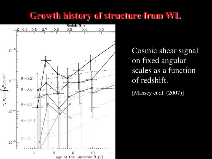 Growth history of structure from WL